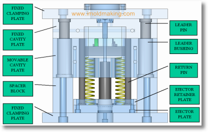 Functions of Mold Base Parts—By Elito | Blog of SFMA GROUP
